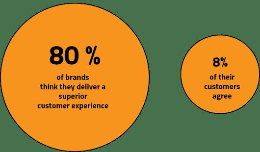 Customer experience bollar-01